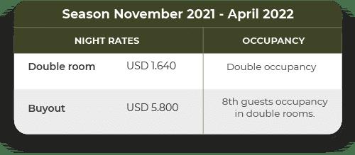 Rates 2021-2022
